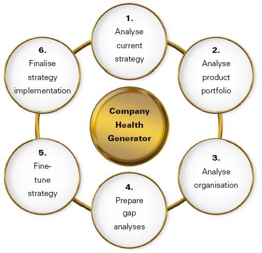 HEALTH GENERATOR